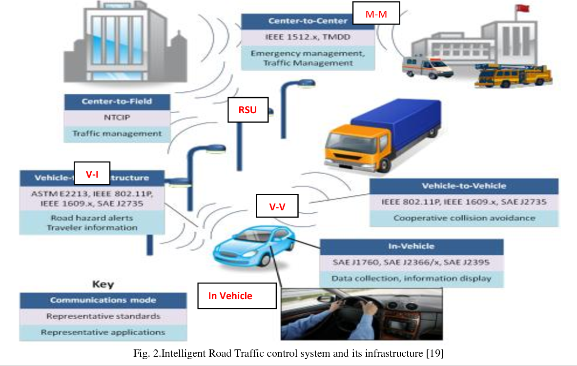 PDF] On Resiliency in Cyber-Road Traffic Control System