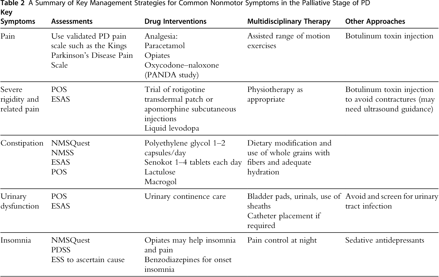 Table 2 from Palliative Care and Nonmotor Symptoms in