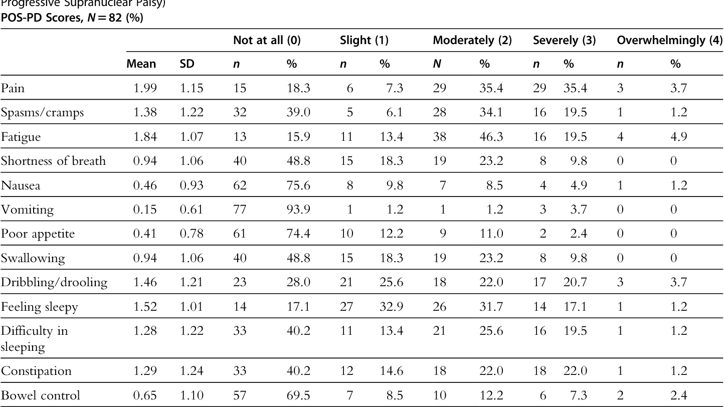 Table 1 from Palliative Care and Nonmotor Symptoms in