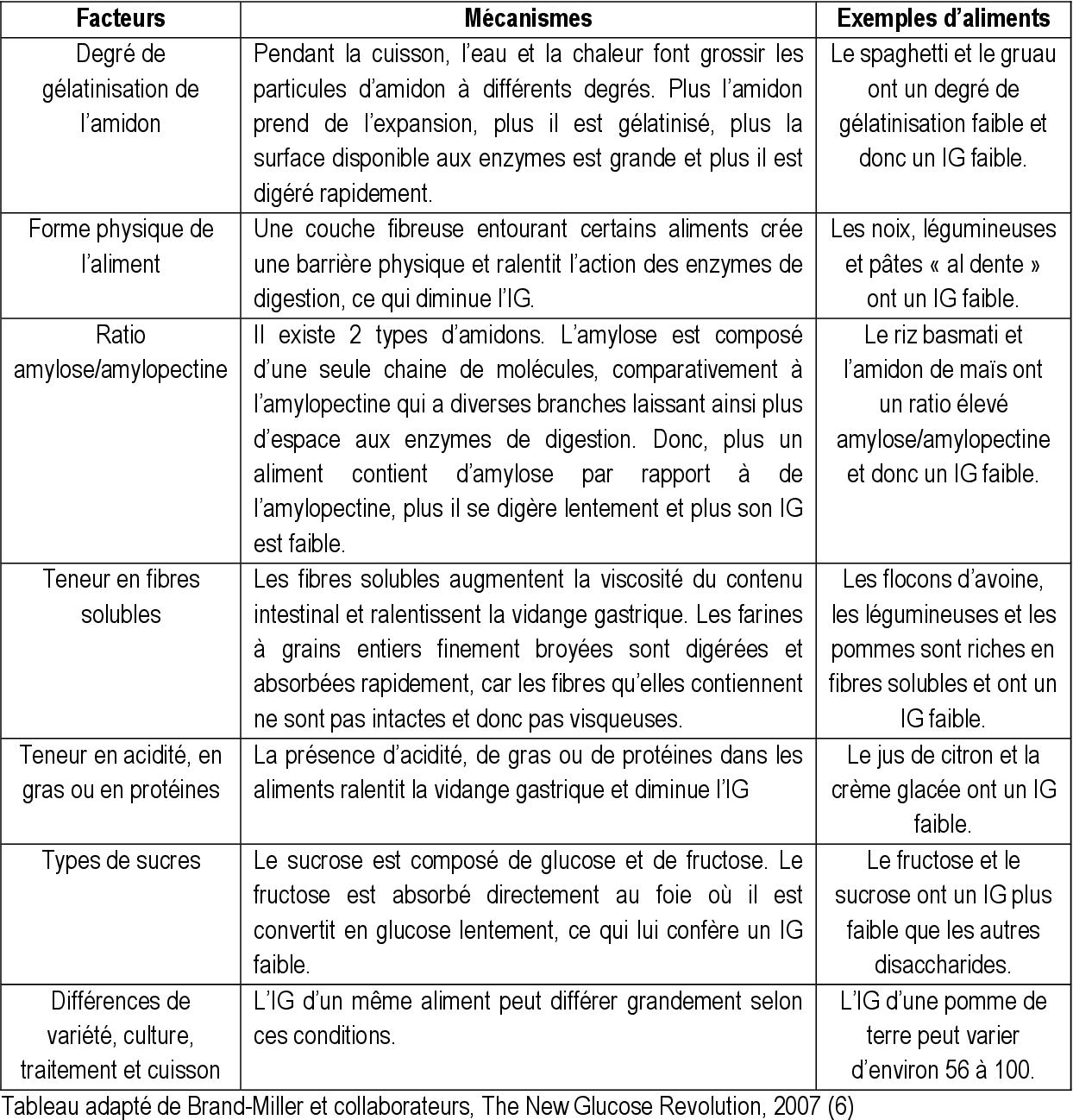 Pdf Indice Et Charge Glycemiques De L Alimentation Et Relations Avec L Obesite Et Le Syndrome Metabolique Au Sein De L Etude Des Familles De Quebec Qfs Semantic Scholar