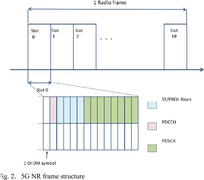 Experimental 5G New Radio integration with VLC - Semantic