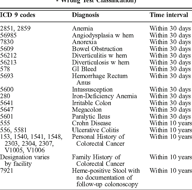 Pdf Rates And Correlates Of Potentially Inappropriate Colorectal Cancer Screening In The Veterans Health Administration Semantic Scholar
