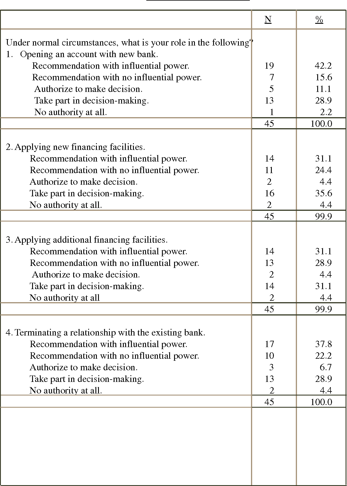 Table 4 from Perceptions of Malaysian corporate customers