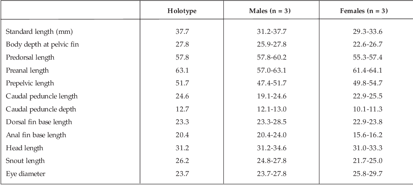 Table I. Morphometric data for Nothobranchius kardashevi. Measurements were given as percentages of standard length in mm. Eye diameter and snout length were given as percentages of head length. Cleared and stained material is included.