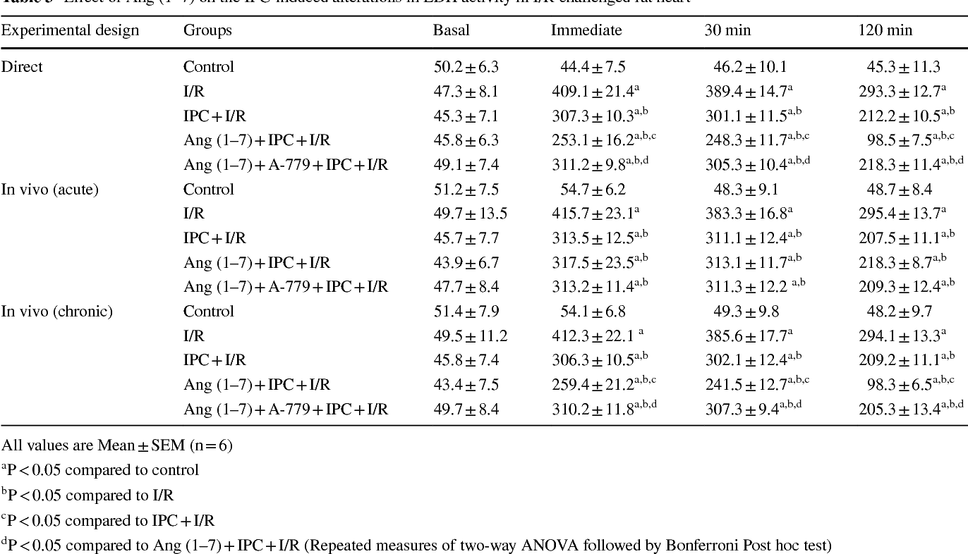 Table 3 from Angiotensin (1–7) facilitates cardioprotection