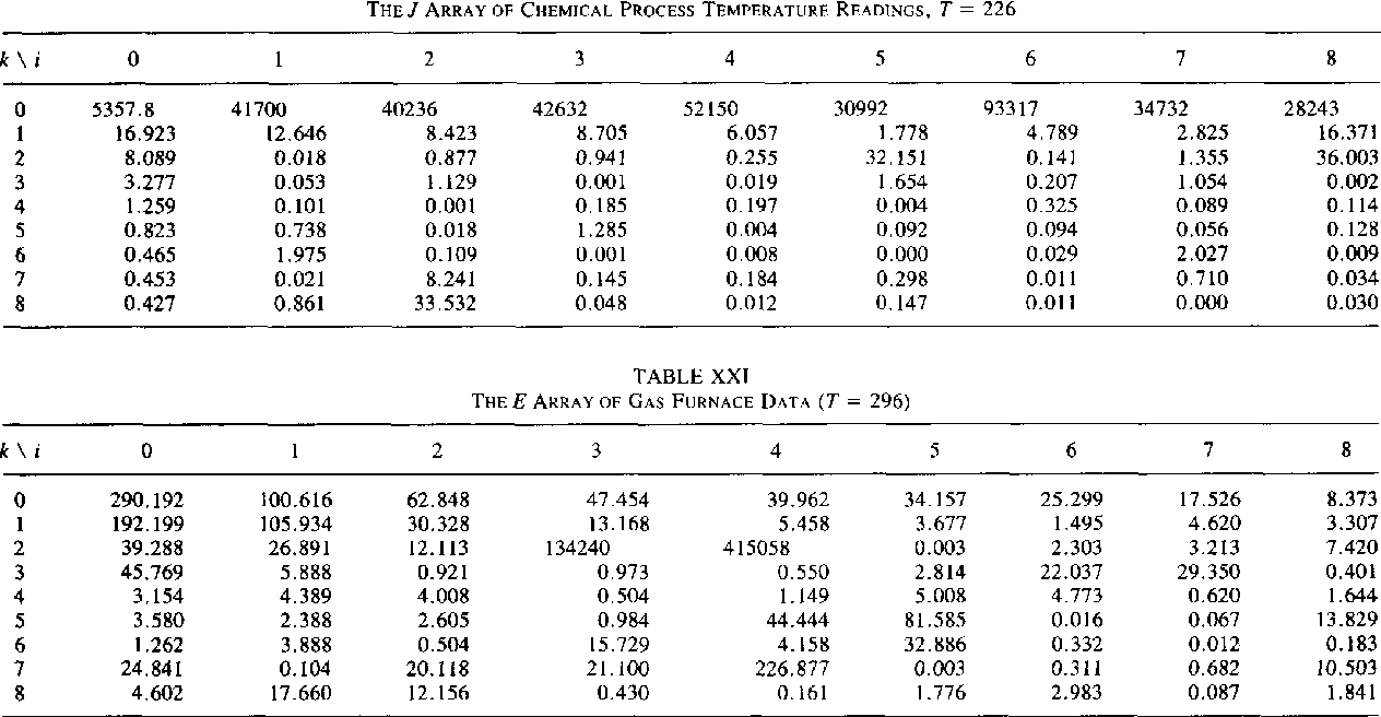 Table Xxi From Two Chi Square Statistics For Determining The