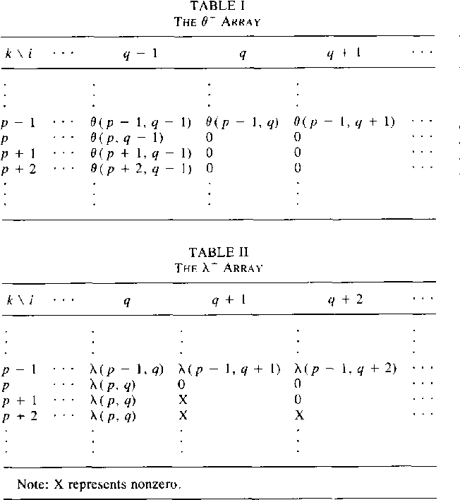 Table I From Two Chi Square Statistics For Determining The