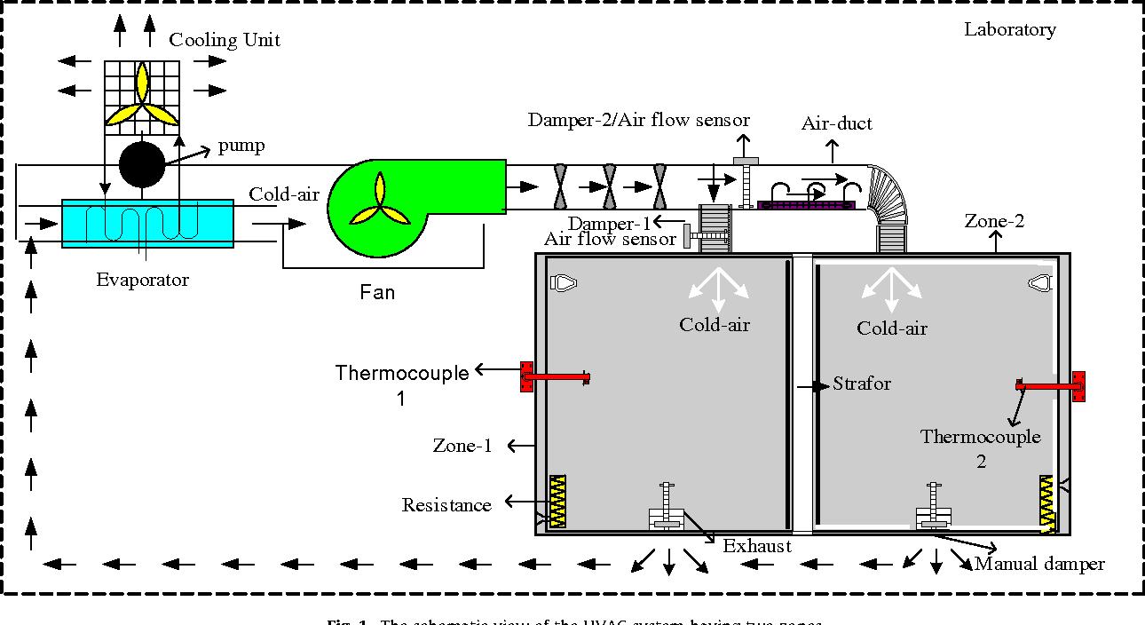 Hvac P Id Drawing - 2004 Infiniti Fuse Box Location -  deviille.2020ok-jiwa.jeanjaures37.fr | Hvac P Id Drawing |  | Wiring Diagram Resource