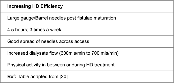 Table 2 from End-Stage Renal Disease (ESRD): Physical