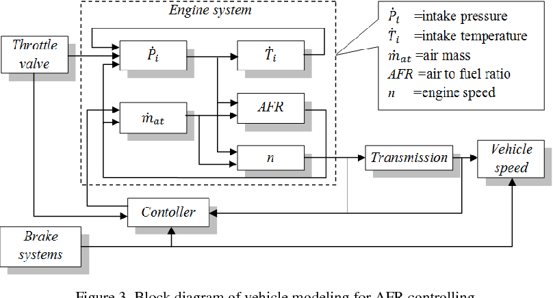 figure 3 from afr and fuel cut off modeling of lpg fueled LPG Trailer Diagram