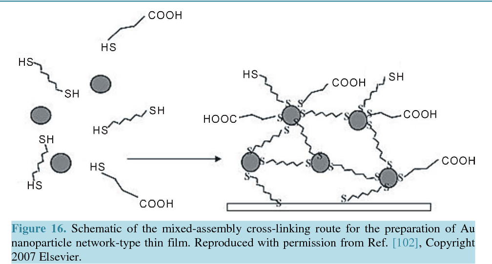 Figure 16 from Application of nanoparticles in quartz