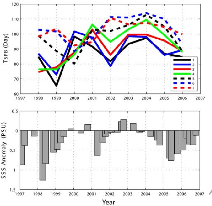 Figure 3. (top) Interannual variability of TSPB in seven zones and (bottom) variability of SSS anomaly from 1998 to 2006.