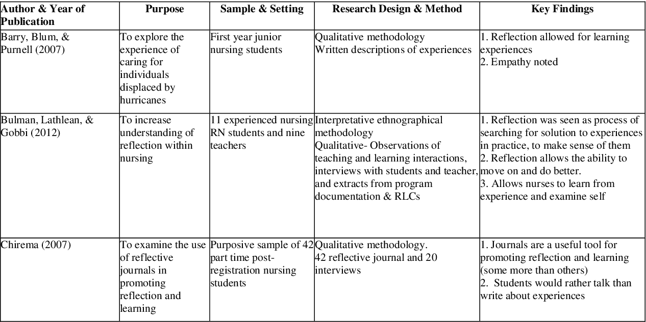 models of reflection in nursing examples