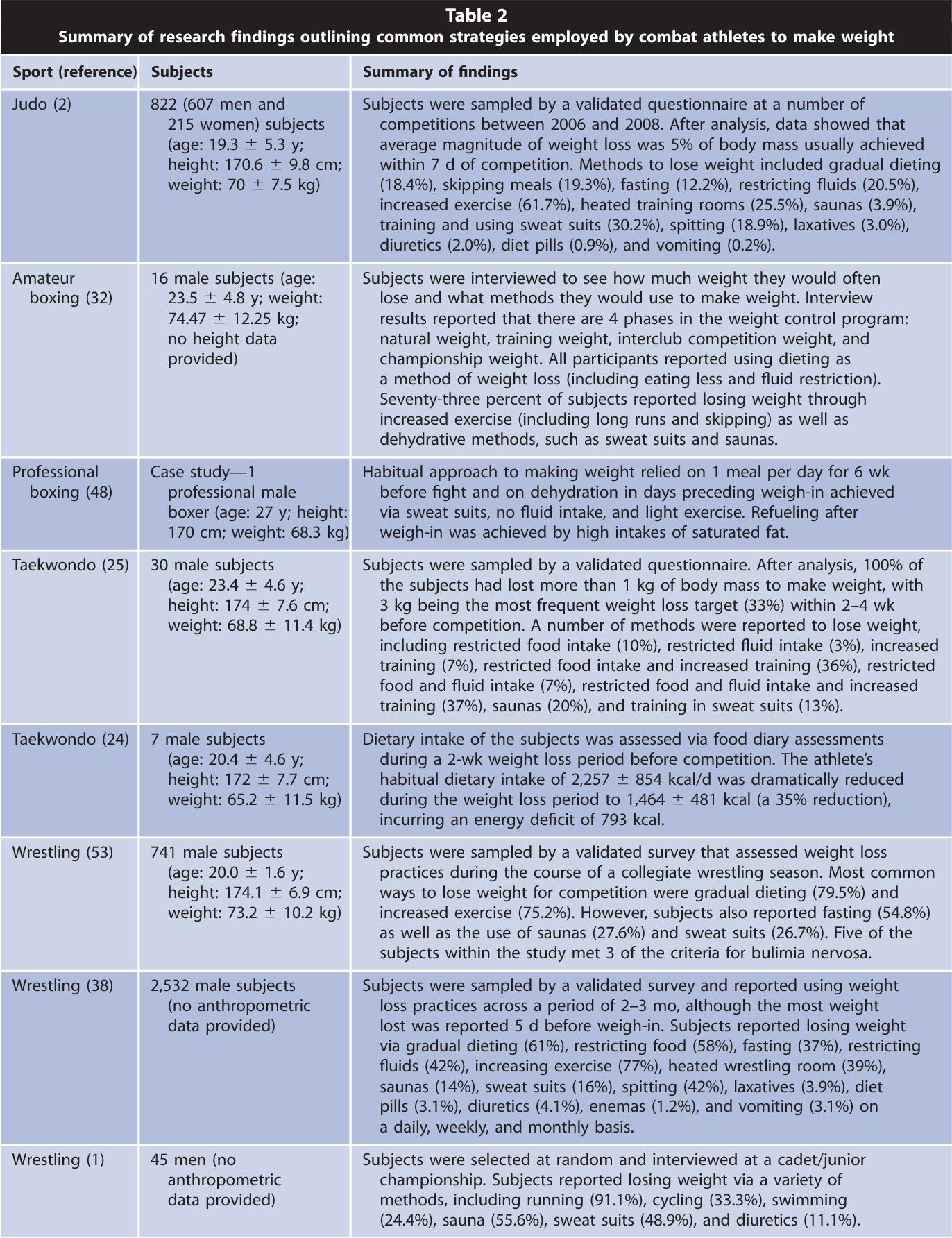 PDF] Making Weight in Combat Sports - Semantic Scholar