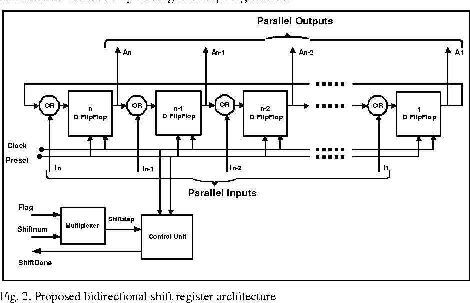 Pdf A New Low Power And High Speed Bidirectional Shift Register Architecture Semantic Scholar
