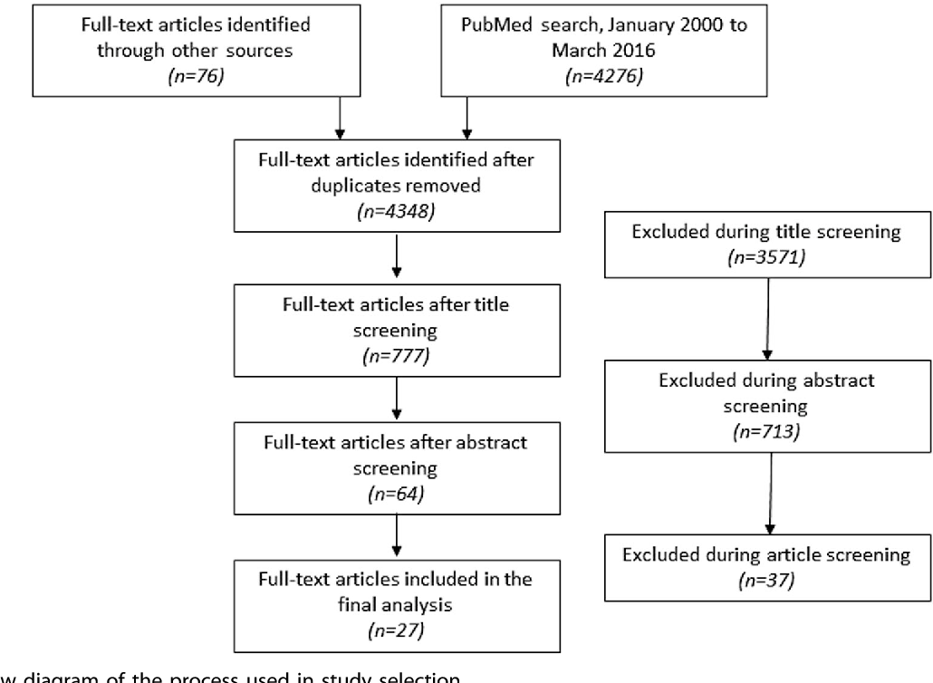 Impact of remote patient monitoring on clinical outcomes: an
