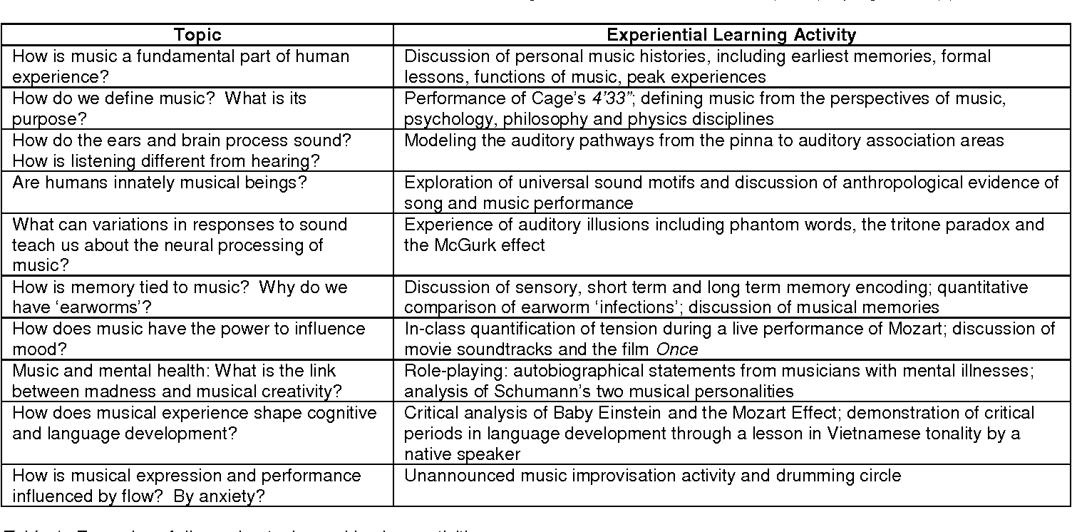 Table 1 from Music and the Mind: A New Interdisciplinary