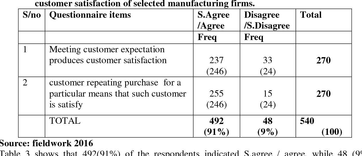 PDF] EFFECT OF INVENTORY MANAGEMENT ON THE ORGANIZATIONAL