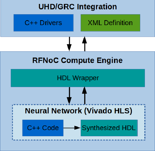 PDF] RFNoC Neural Network Library using Vivado HLS