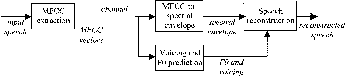 Prediction of Fundamental Frequency and Voicing From Mel
