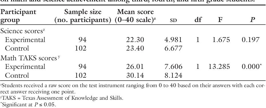 PDF] Effects of a Gardening Program on the Academic Progress of ...