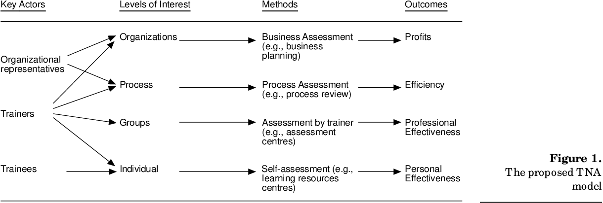 Re Thinking Training Needs Analysis A Proposed Framework For Literature Review Semantic Scholar A training needs assessment can be, and often needs to be, much more complicated than this. re thinking training needs analysis a