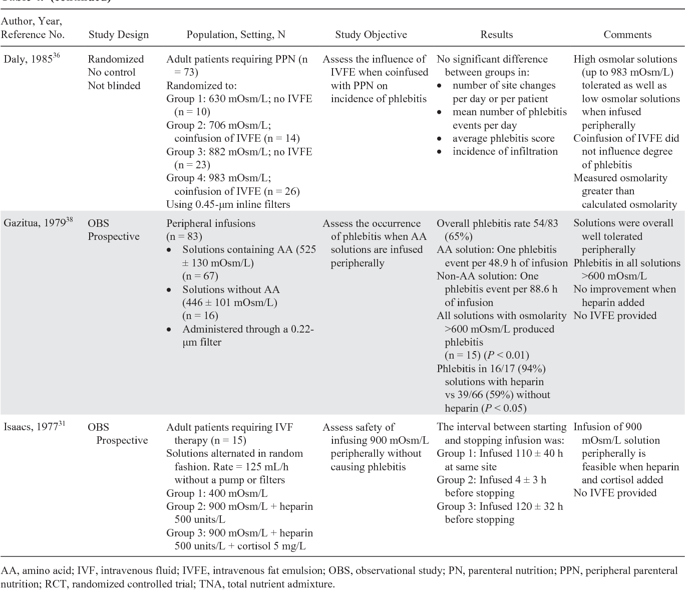 PDF] A S P E N  clinical guidelines: parenteral nutrition
