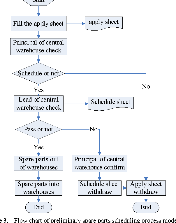 Figure 3 from The Optimization and Application of Process