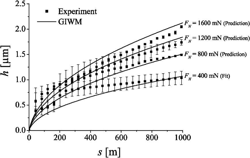 A predictive modeling scheme for wear in tribometers