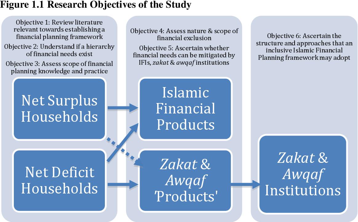PDF] Exploring an Inclusive Islamic Financial Planning
