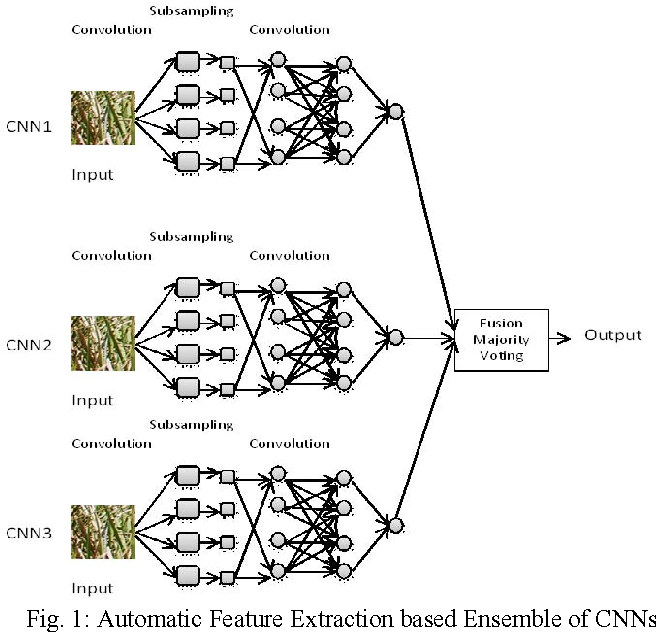 Figure 1 from An ensemble of deep learning architectures for