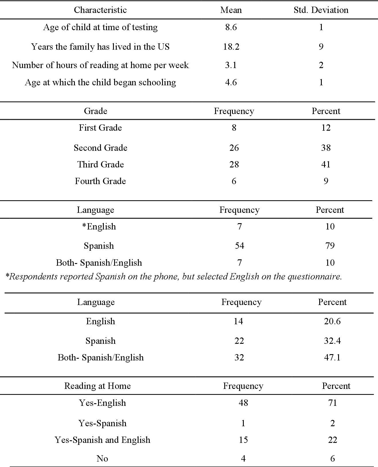 Assessment Of Reading And Dyslexia In Spanish Speaking English Language Learners Semantic Scholar How to say assessment in spanish. dyslexia in spanish speaking english