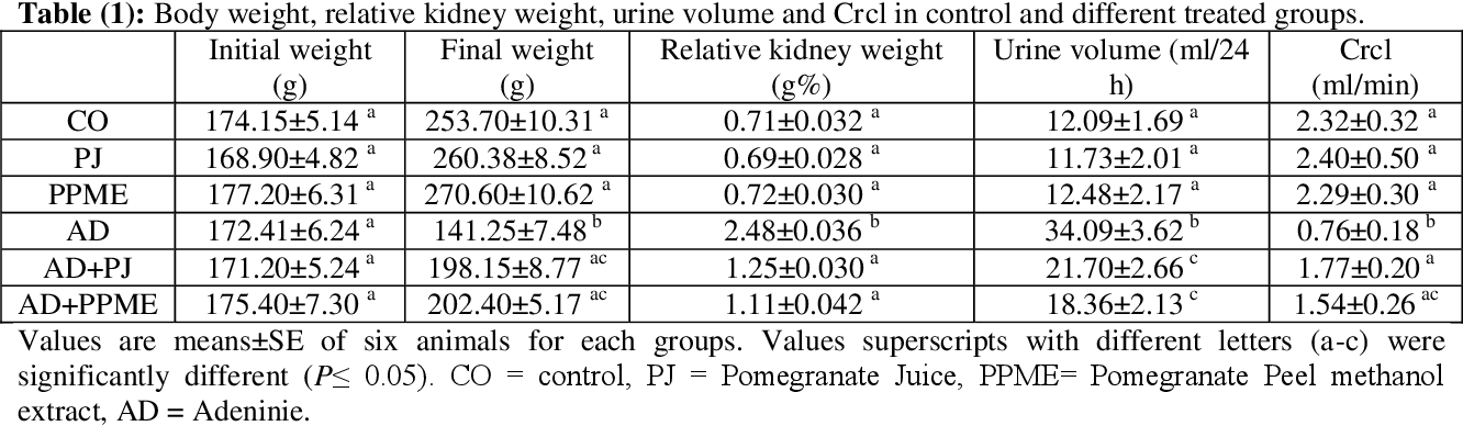 Pdf Renoprotective Effects Of Punica Granatum Pomegranate Against Adenine Induced Chronic Renal Failure In Male Rats Semantic Scholar