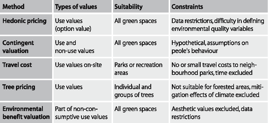 Benefits and Uses of Urban Forests and Trees - Semantic Scholar