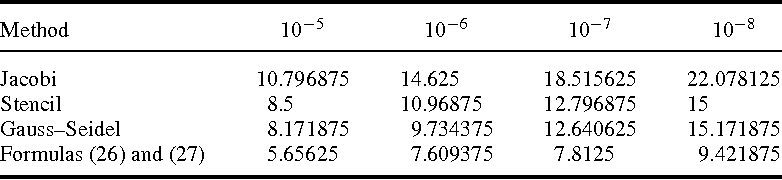 A stencil of the finite-difference method for the 2D