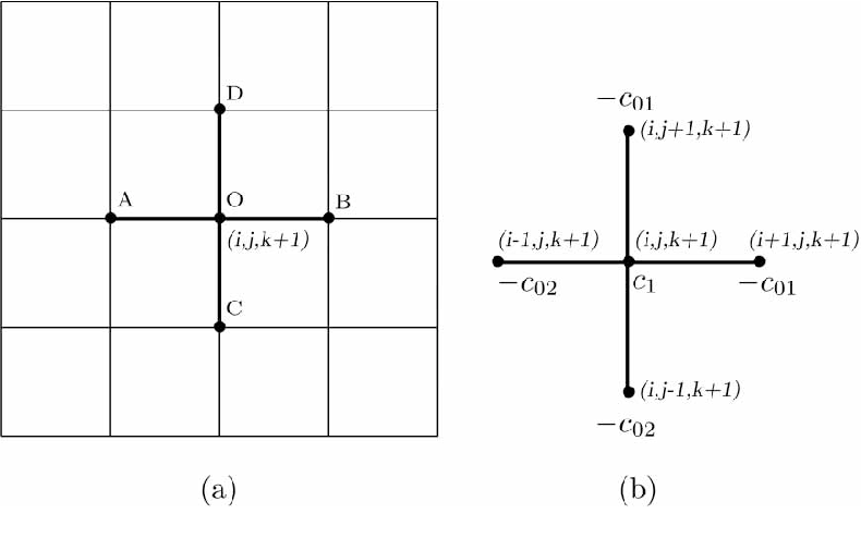 Figure 1 from A stencil of the finite-difference method for