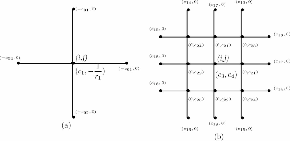 Figure 3 from A stencil of the finite-difference method for