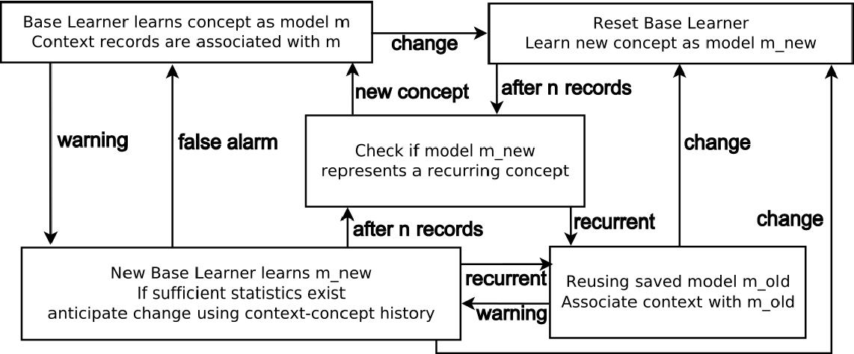 figure 4.2