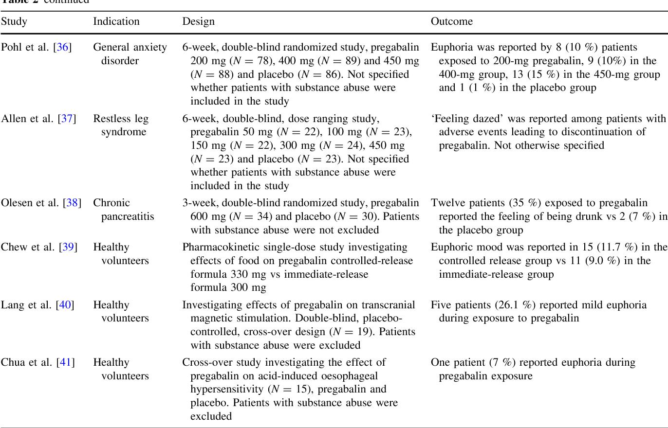 Abuse Potential of Pregabalin - Semantic Scholar