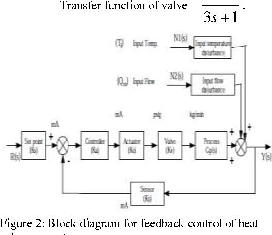 Figure 2 from PID Control of Heat Exchanger System   Semantic ScholarSemantic Scholar