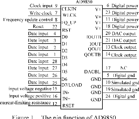 Design and implementation of signal generator based on