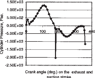 Pdf Intake Valve Modelling And Study Of The Suction Air Pressure And Volumetric Efficiency In A Four Stroke Internal Combustion Engine Semantic Scholar