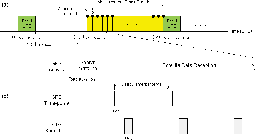 Figure 4 from GPS-Equipped Wireless Sensor Network Node for