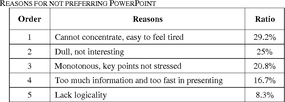 Table I from Advantages and Disadvantages of PowerPoint in