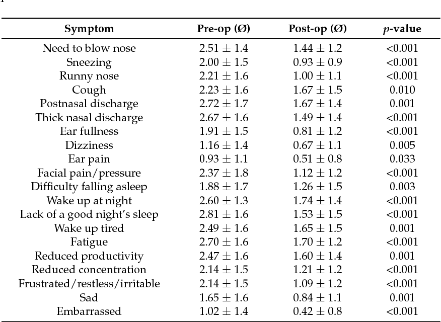 Table 1 from The Impact of Endonasal Endoscopic Sinus