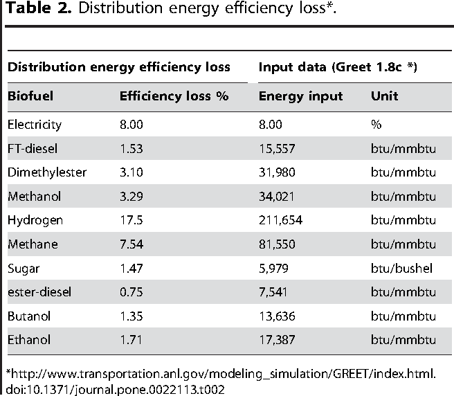 Table 2 from Energy Efficiency Analysis: Biomass-to-Wheel