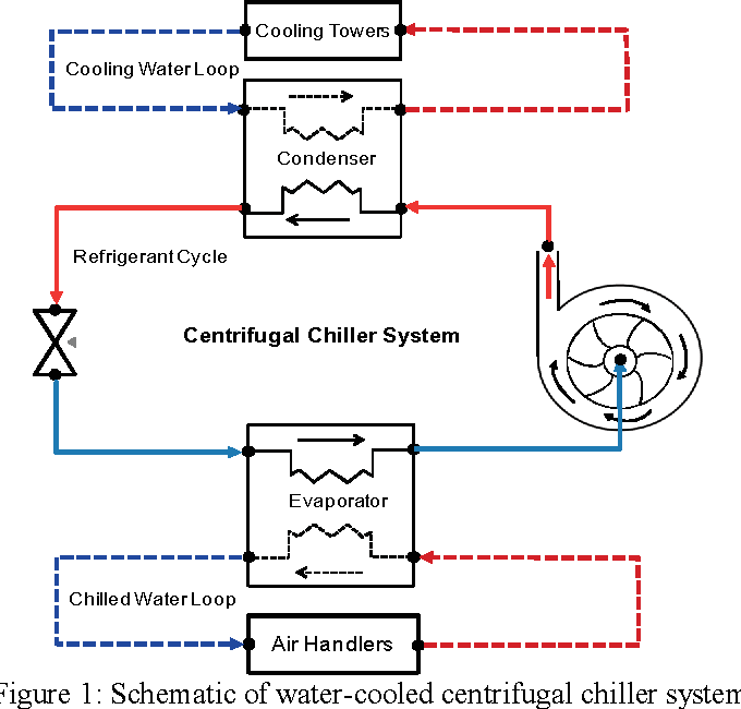 Figure 1 from Modelica Based Dynamic Modeling of Water-Cooled ... on