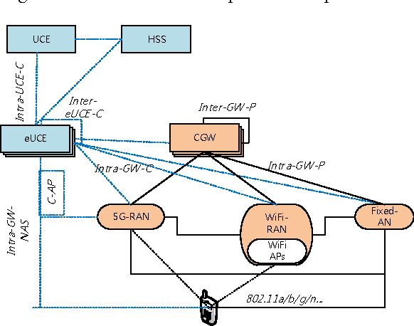Figure 3 from Revolutionary direction for 5G mobile core
