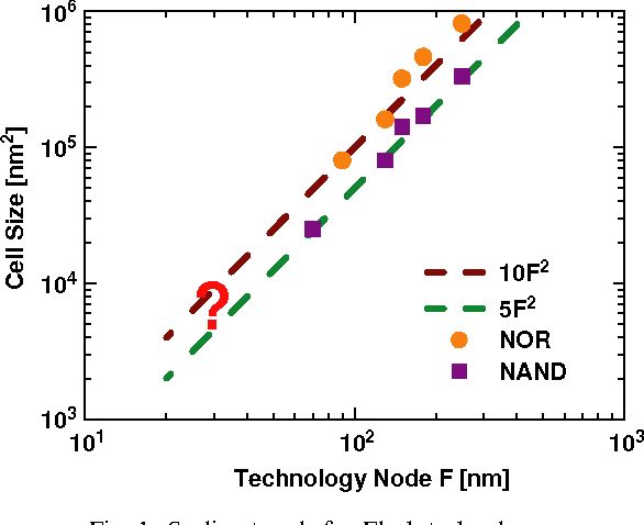 Non-volatile memory technologies: emerging concepts and new
