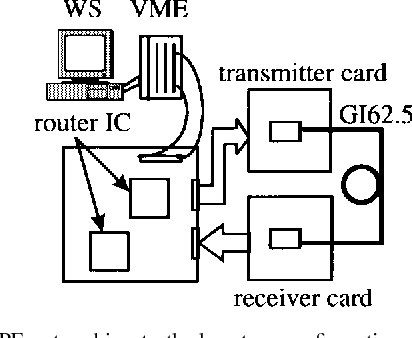 Fig. 4. The PE networking testbed system configuration consists of a WS, which was substituted for the PE's, and a controlling router IC called switching unit (SU). The transmitting buffer and receiving buffer were compared after 72-packet transmission.